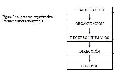 Hasta el momento se ha delimitado el concepto de organización, precisándose que la función de organización consiste en un proceso. En este apartado se estudiarán el proceso organizativo y los principios en que éste se basa. Al comienzo del tema se ha señalado que la función de organización forma parte de un proceso más amplio, que de forma resumida puede representarse mediante la siguiente figura
